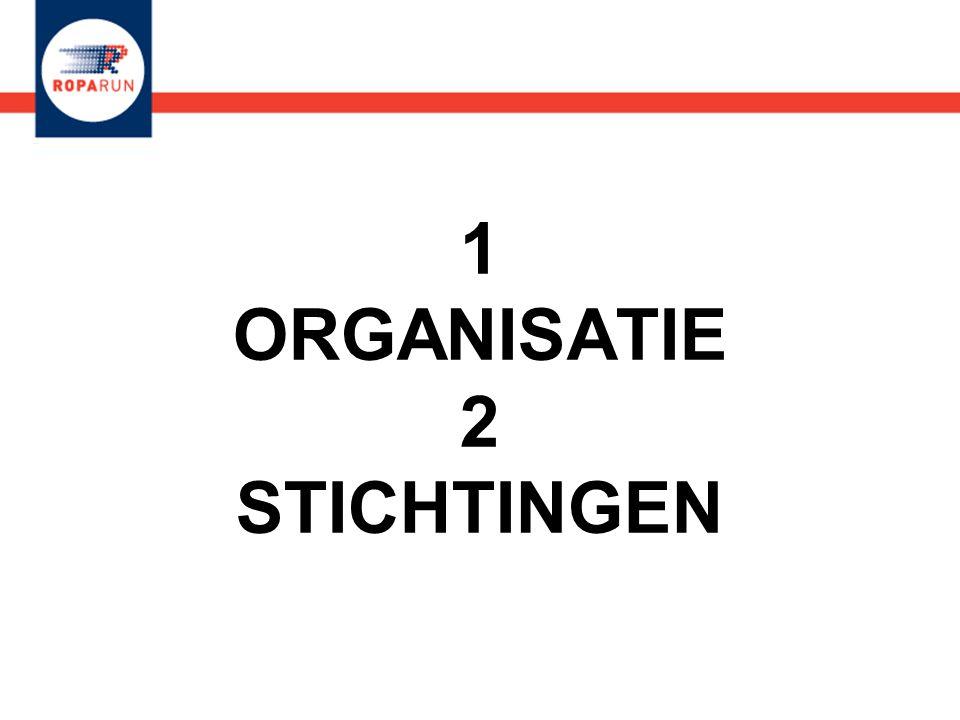 1 ORGANISATIE 2 STICHTINGEN