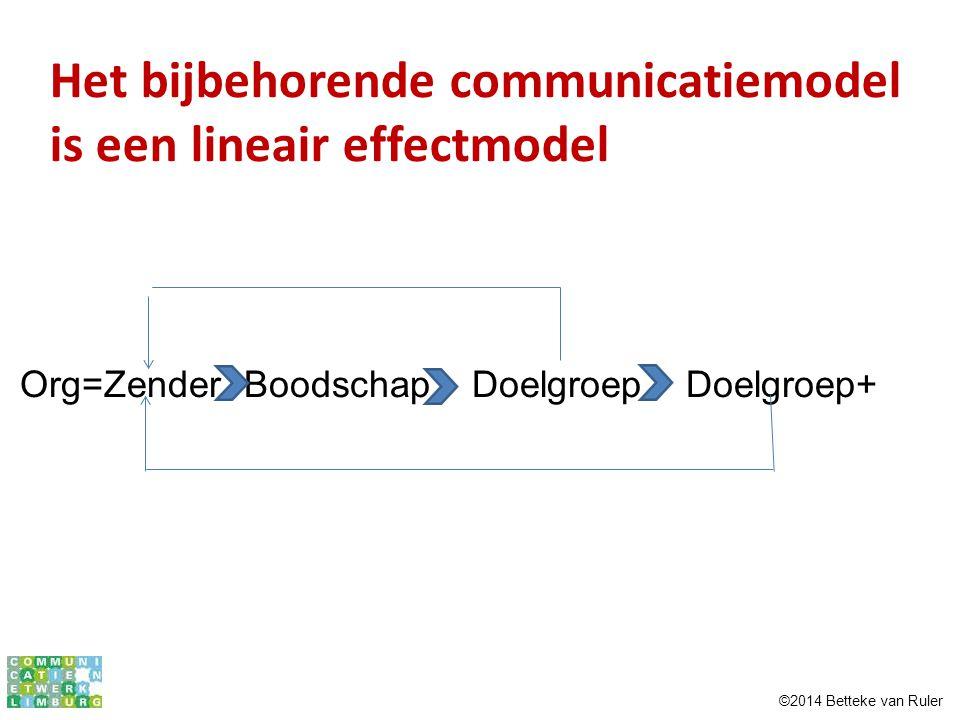 Het bijbehorende communicatiemodel is een lineair effectmodel