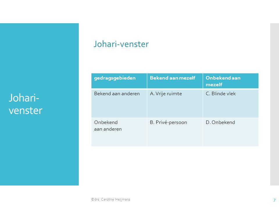 Johari-venster Johari-venster gedragsgebieden Bekend aan mezelf