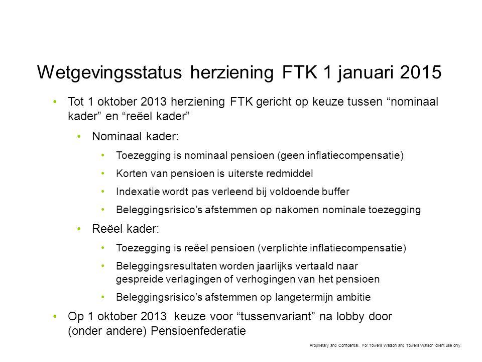 Wetgevingsstatus herziening FTK 1 januari 2015
