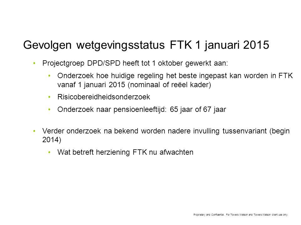 Gevolgen wetgevingsstatus FTK 1 januari 2015