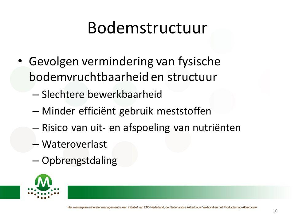 Bodemstructuur Gevolgen vermindering van fysische bodemvruchtbaarheid en structuur. Slechtere bewerkbaarheid.