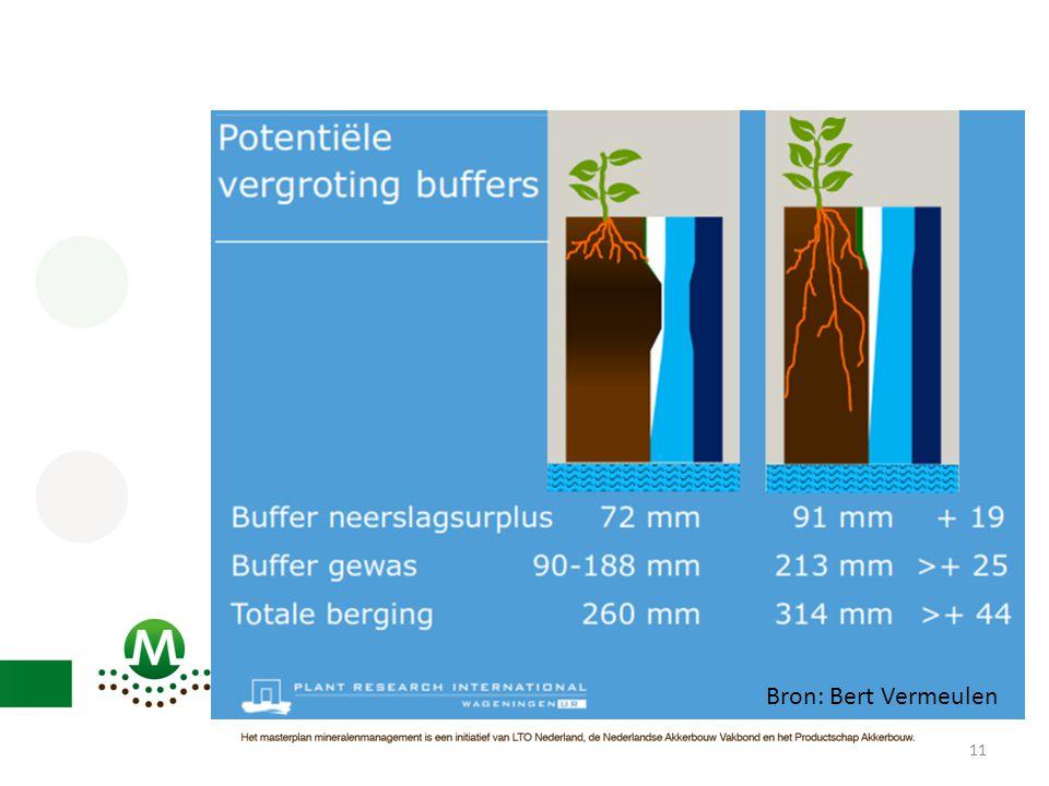 Verschil tussen grond met storende laag of bodemverdichting (ploegzool) t.o.v. ongestoord profiel. In dit geval 44 mm meer bergen.