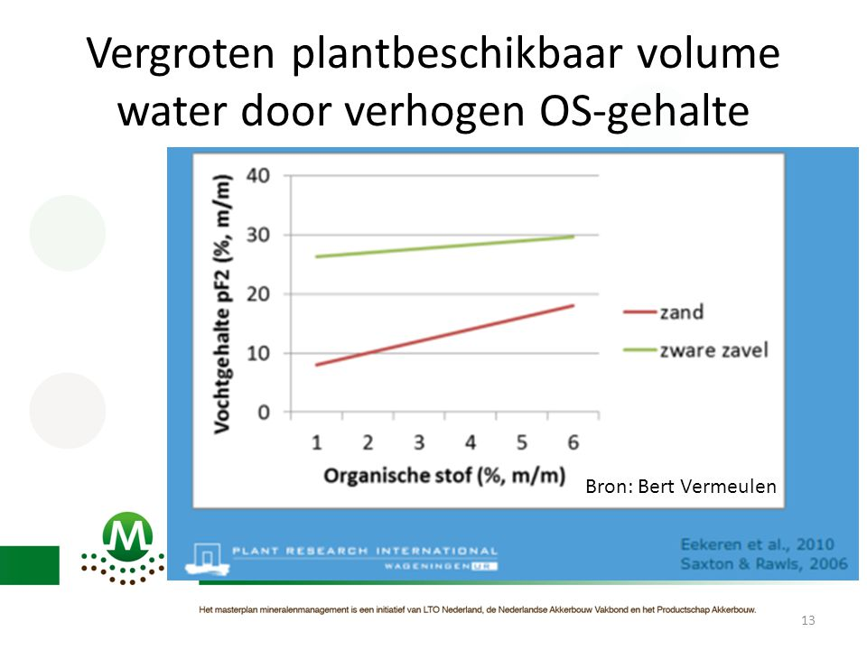 Vergroten plantbeschikbaar volume water door verhogen OS-gehalte