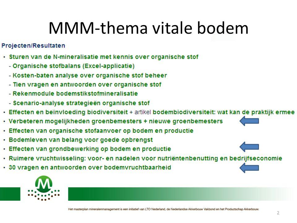 MMM-thema vitale bodem
