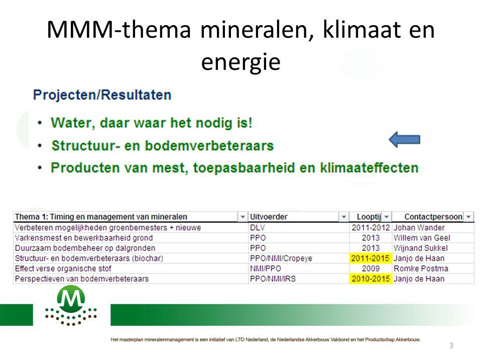 MMM-thema mineralen, klimaat en energie