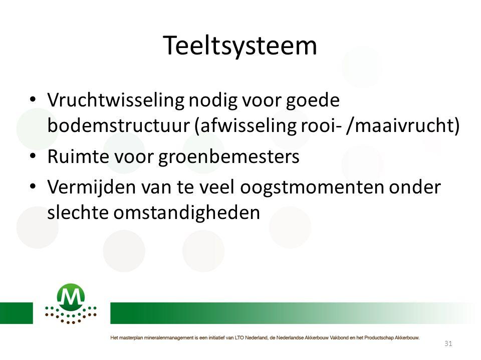 Teeltsysteem Vruchtwisseling nodig voor goede bodemstructuur (afwisseling rooi- /maaivrucht) Ruimte voor groenbemesters.