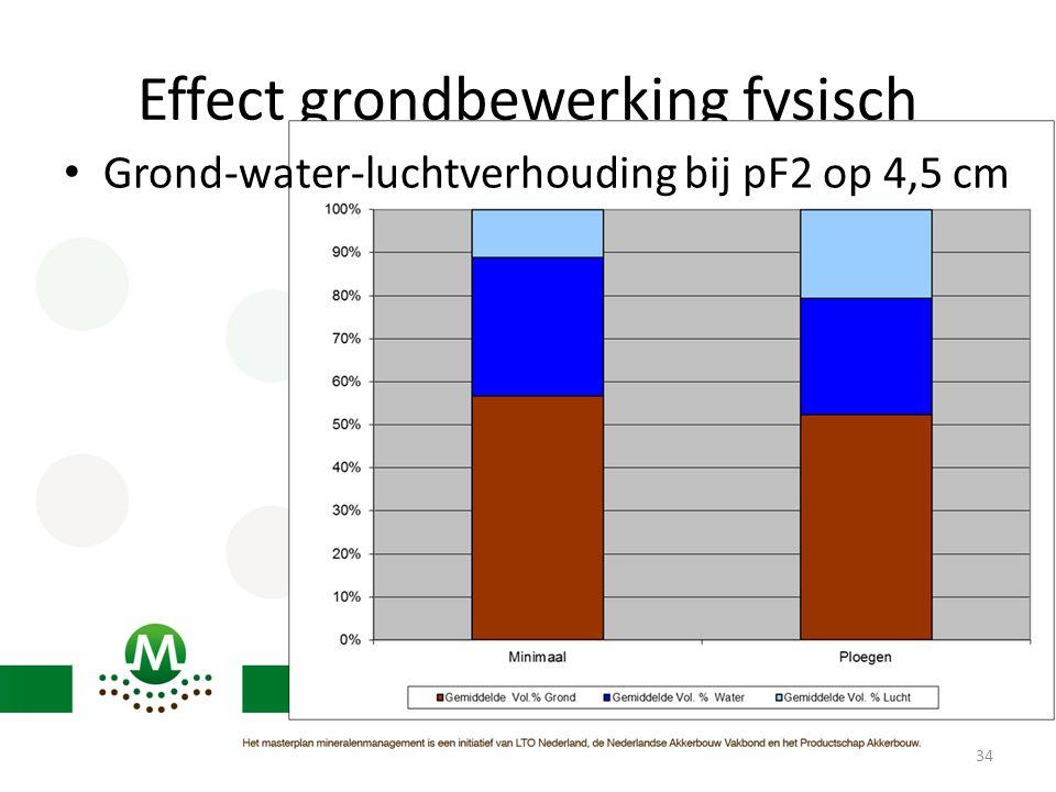 Effect grondbewerking fysisch