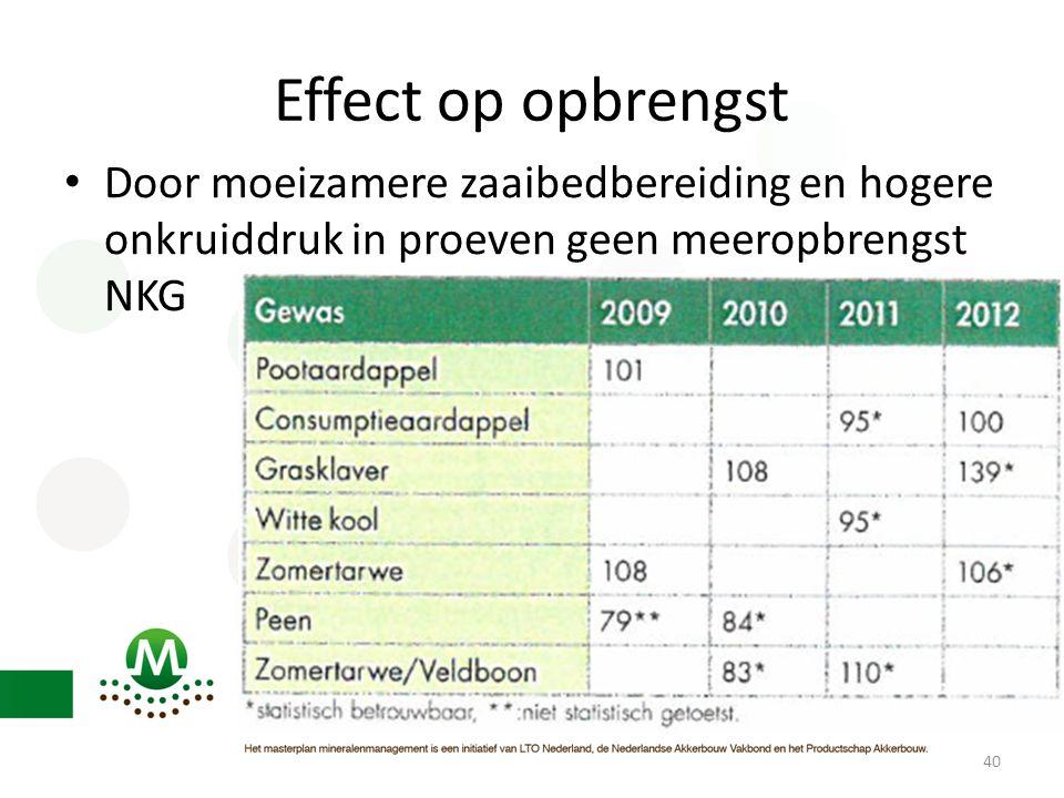 Effect op opbrengst Door moeizamere zaaibedbereiding en hogere onkruiddruk in proeven geen meeropbrengst NKG.