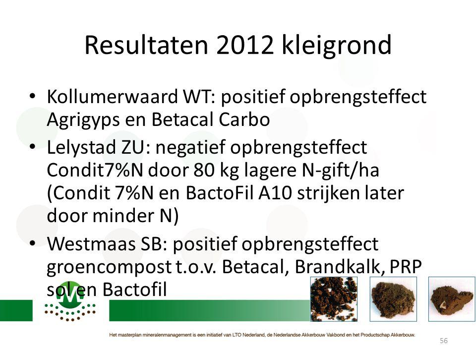 Resultaten 2012 kleigrond Kollumerwaard WT: positief opbrengsteffect Agrigyps en Betacal Carbo.