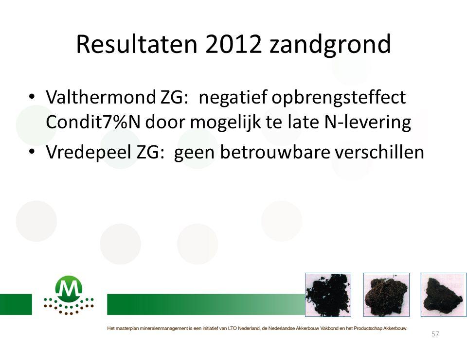 Resultaten 2012 zandgrond Valthermond ZG: negatief opbrengsteffect Condit7%N door mogelijk te late N-levering.