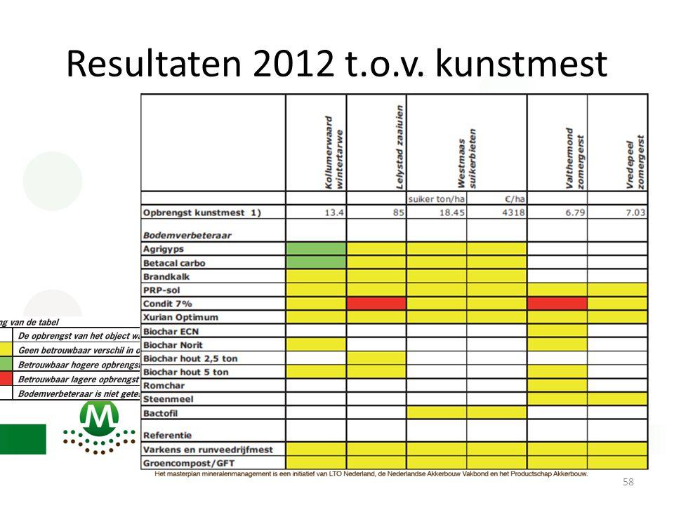 Resultaten 2012 t.o.v. kunstmest