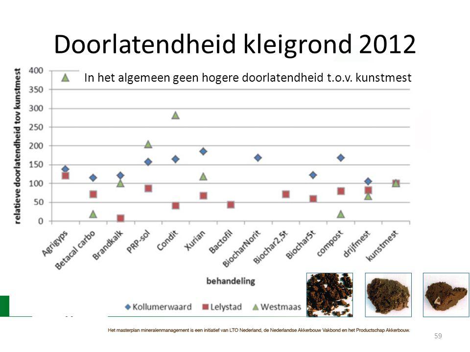 Doorlatendheid kleigrond 2012