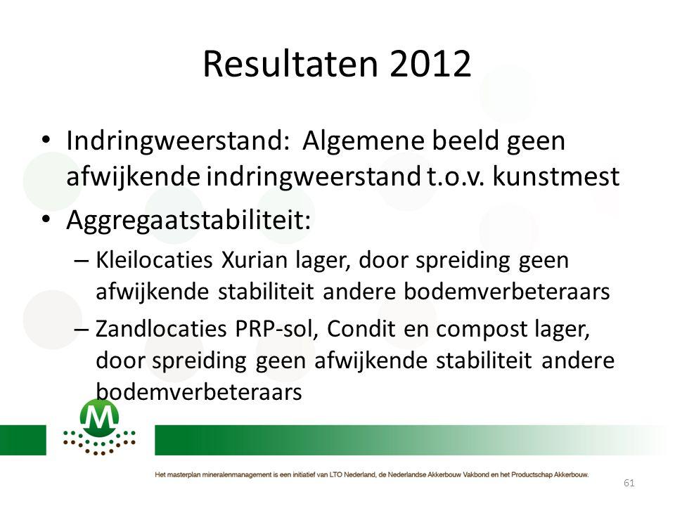 Resultaten 2012 Indringweerstand: Algemene beeld geen afwijkende indringweerstand t.o.v. kunstmest.
