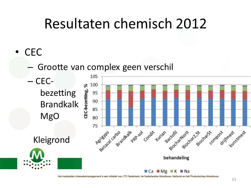 Resultaten chemisch 2012 CEC Grootte van complex geen verschil