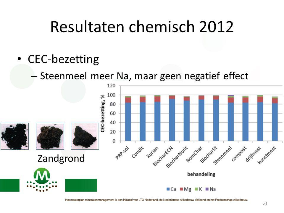 Resultaten chemisch 2012 CEC-bezetting