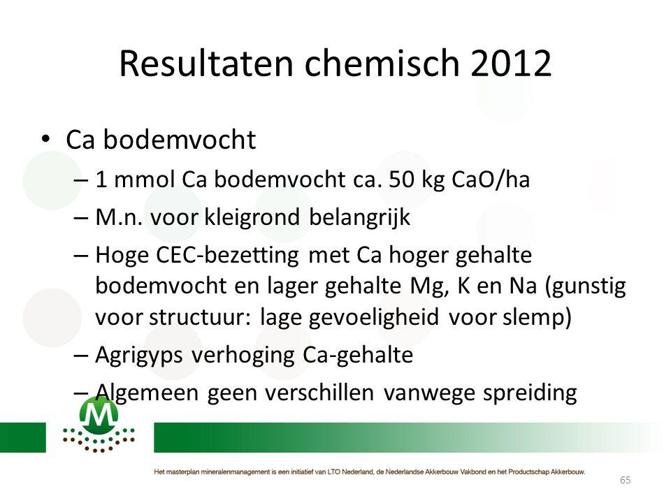 Resultaten chemisch 2012 Ca bodemvocht