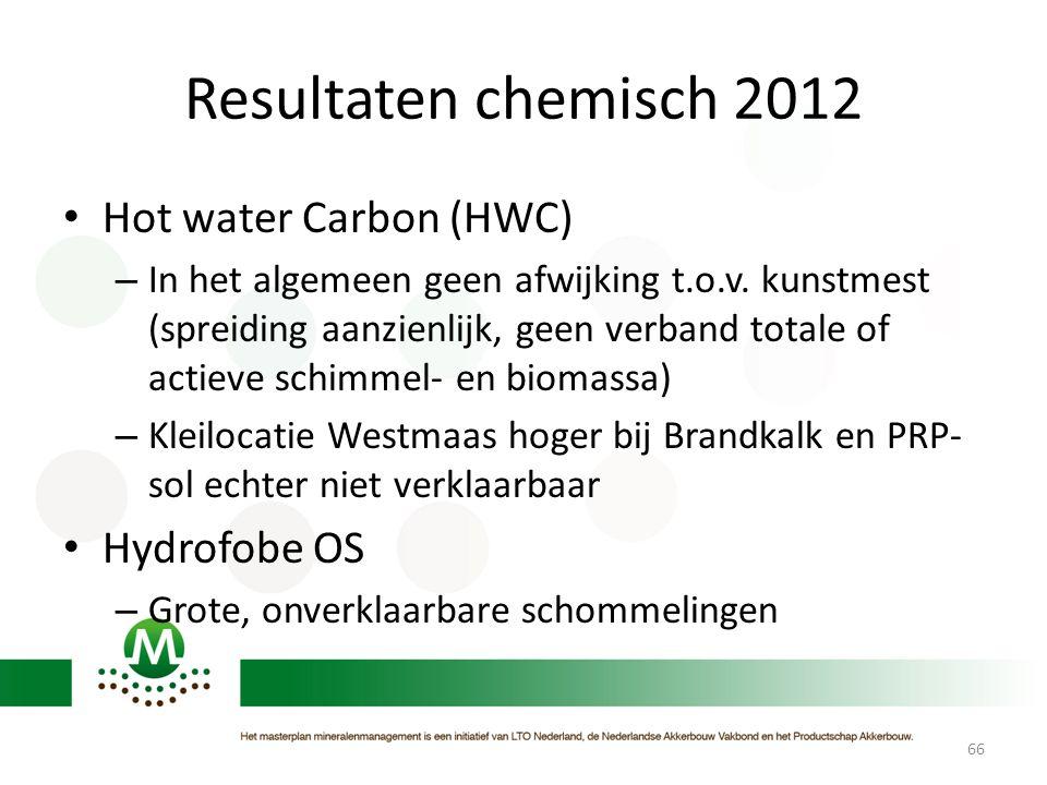 Resultaten chemisch 2012 Hot water Carbon (HWC) Hydrofobe OS