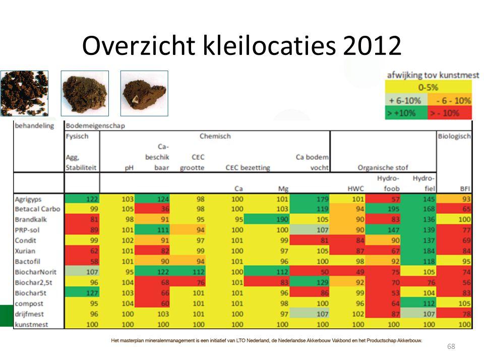 Overzicht kleilocaties 2012