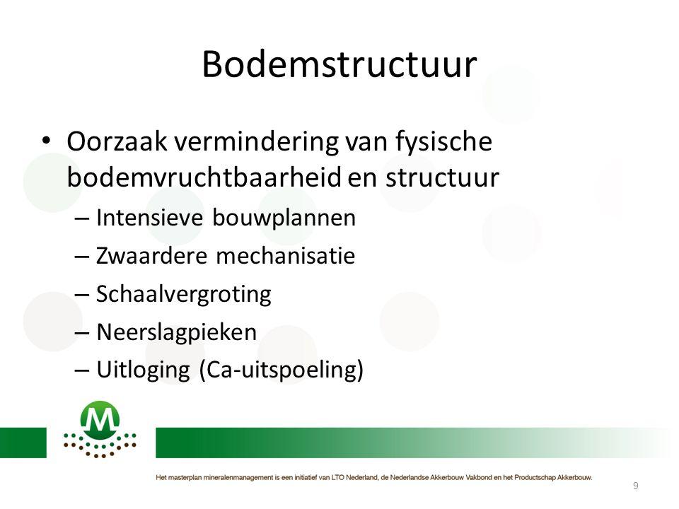 Bodemstructuur Oorzaak vermindering van fysische bodemvruchtbaarheid en structuur. Intensieve bouwplannen.