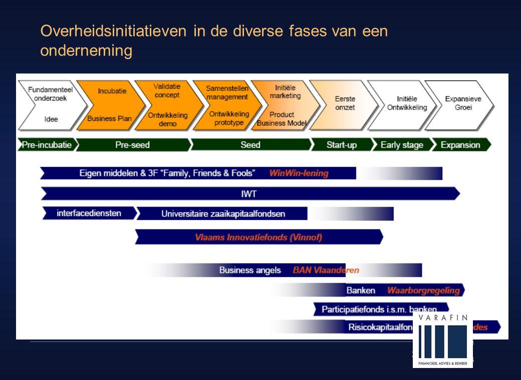 Overheidsinitiatieven in de diverse fases van een onderneming