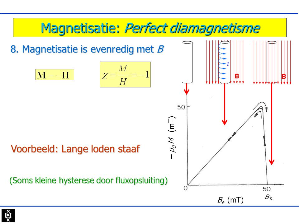 Magnetisatie: Perfect diamagnetisme