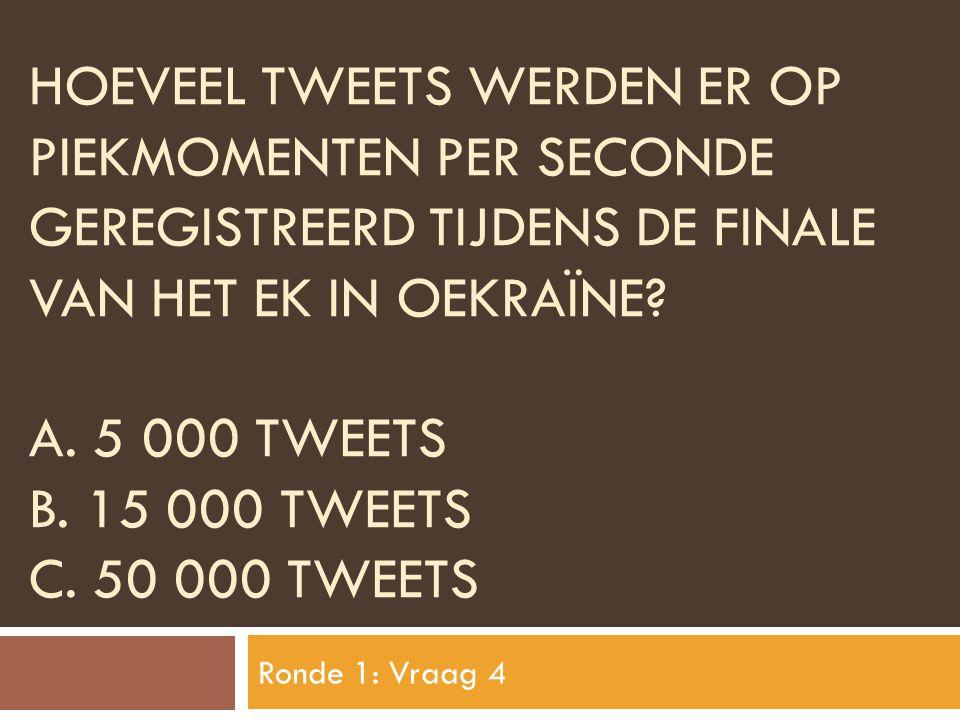 Hoeveel tweets werden er op piekmomenten per seconde geregistreerd tijdens de finale van het ek in oekraïne A. 5 000 TWEETS B. 15 000 tweets C. 50 000 tweets