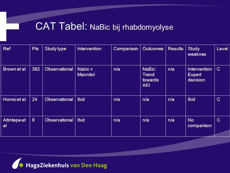 CAT Tabel: NaBic bij rhabdomyolyse
