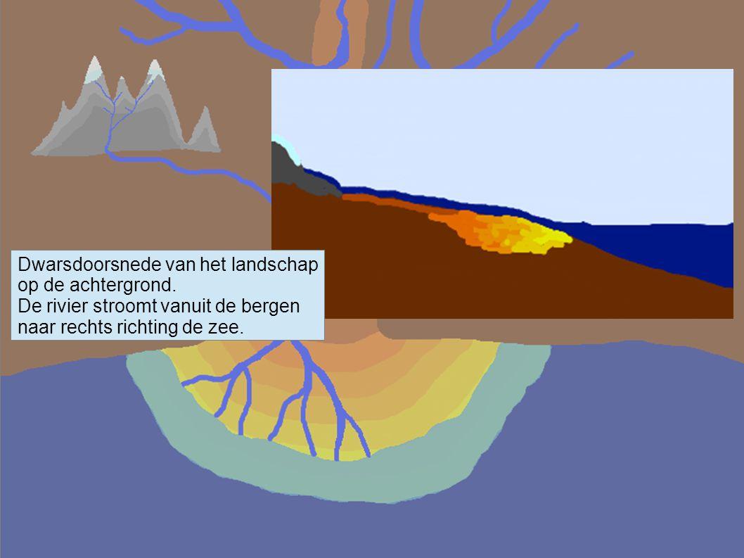 Dwarsdoorsnede van het landschap