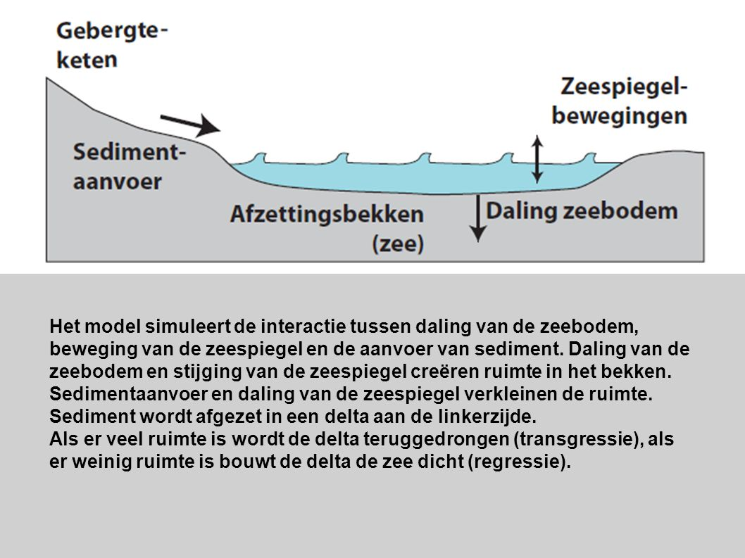 Het model simuleert de interactie tussen daling van de zeebodem, beweging van de zeespiegel en de aanvoer van sediment. Daling van de zeebodem en stijging van de zeespiegel creëren ruimte in het bekken. Sedimentaanvoer en daling van de zeespiegel verkleinen de ruimte. Sediment wordt afgezet in een delta aan de linkerzijde.