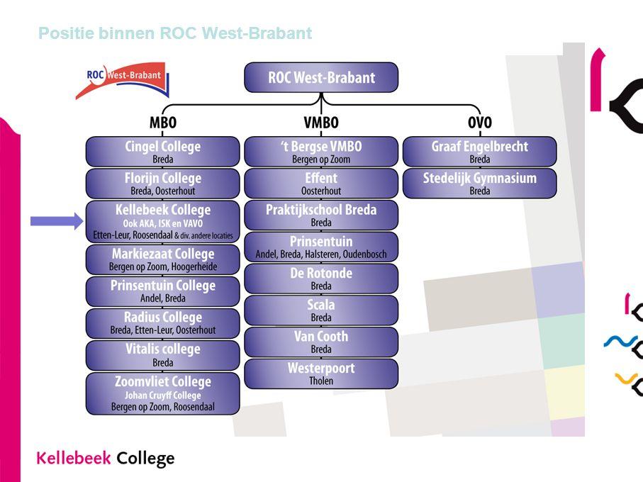 Positie binnen ROC West-Brabant