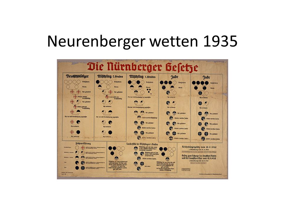 Neurenberger wetten 1935