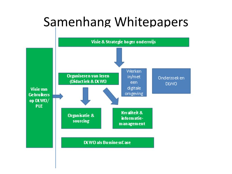 Samenhang Whitepapers