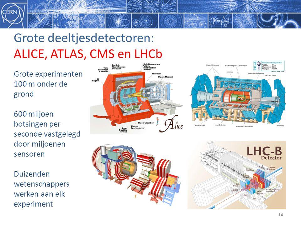 Grote deeltjesdetectoren: ALICE, ATLAS, CMS en LHCb