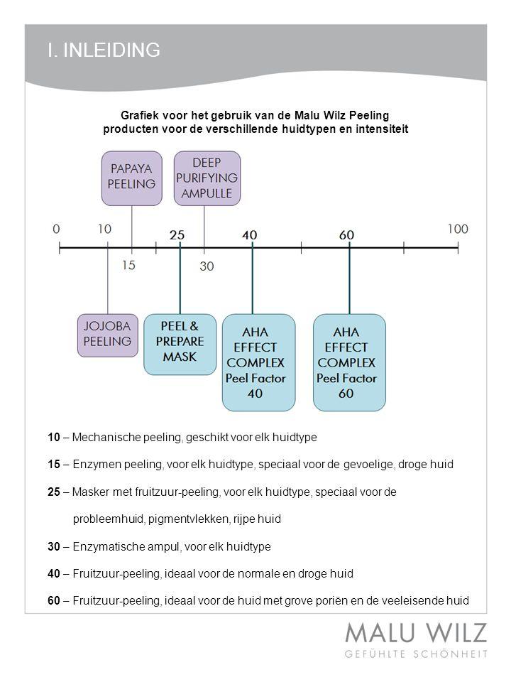 I. INLEIDING Grafiek voor het gebruik van de Malu Wilz Peeling producten voor de verschillende huidtypen en intensiteit.