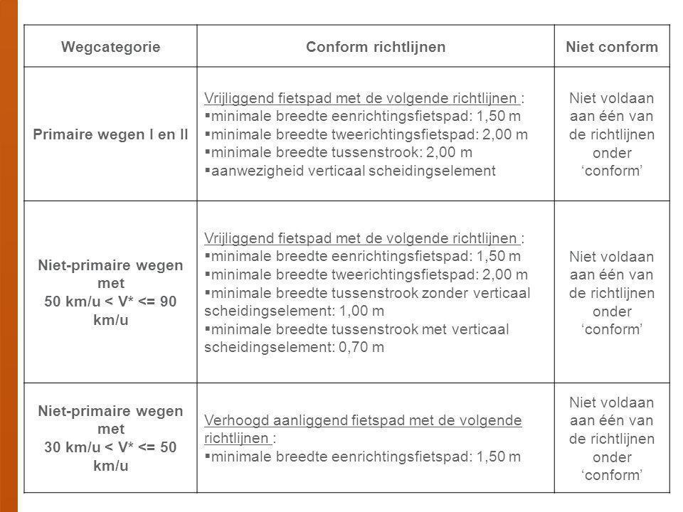 Vrijliggend fietspad met de volgende richtlijnen :