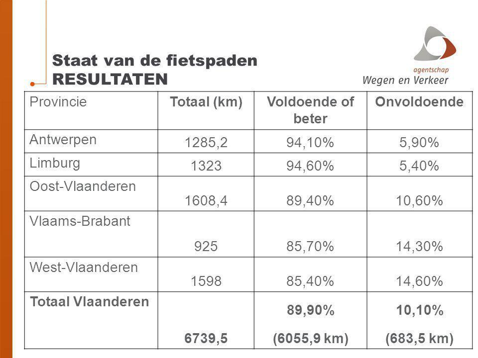 Staat van de fietspaden RESULTATEN