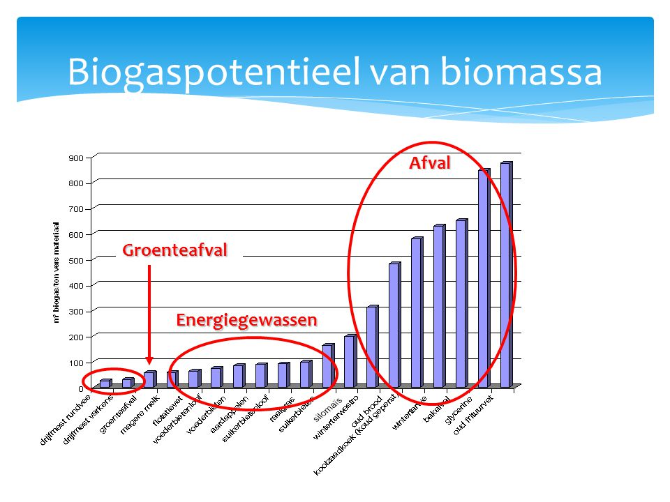 Biogaspotentieel van biomassa