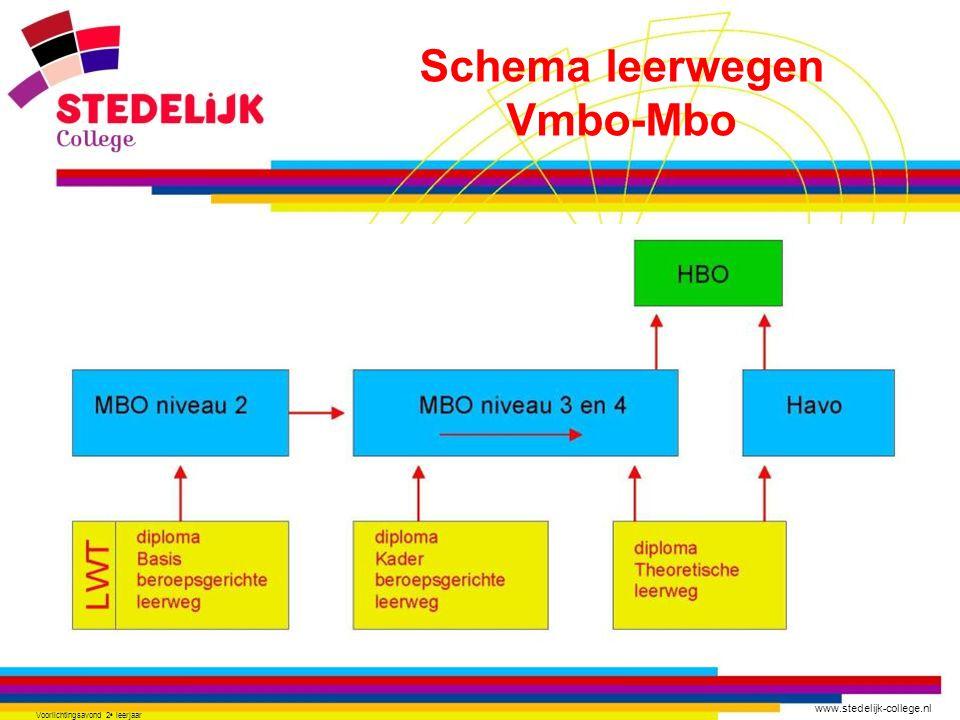 Schema leerwegen Vmbo-Mbo