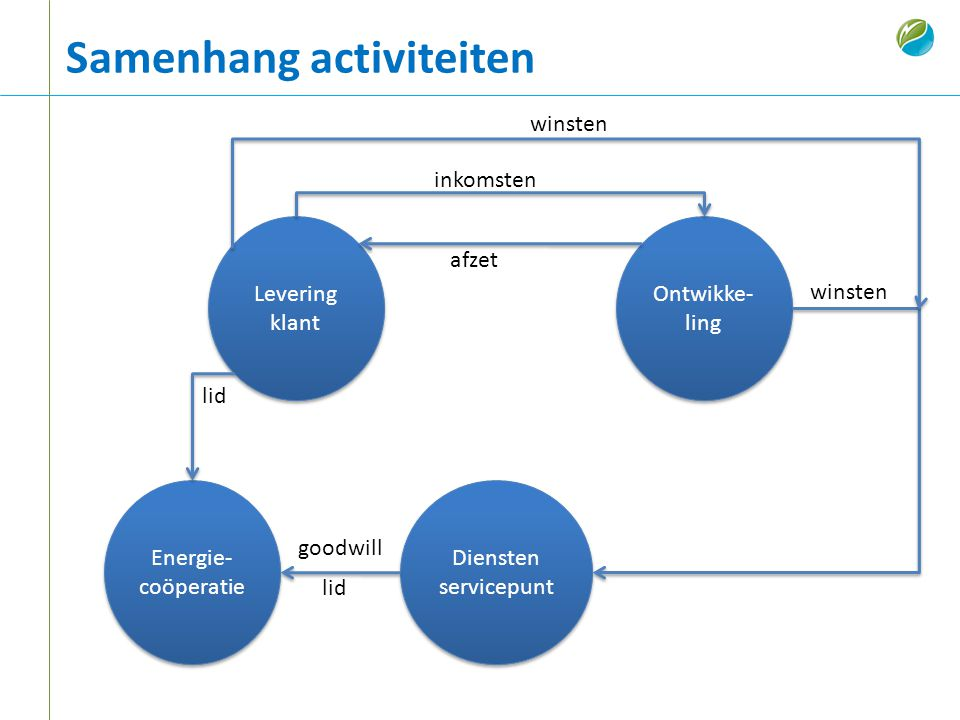 Samenhang activiteiten