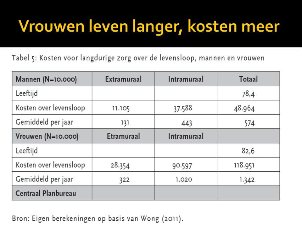 Vrouwen leven langer, kosten meer