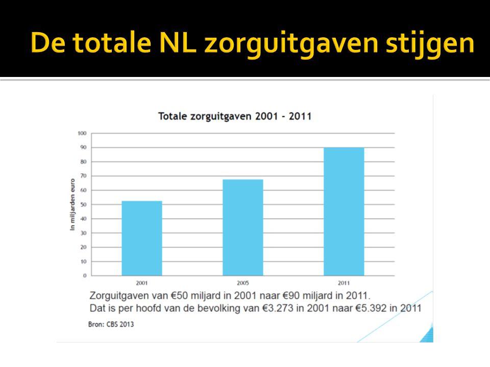 De totale NL zorguitgaven stijgen