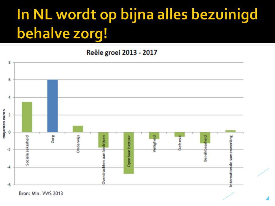 In NL wordt op bijna alles bezuinigd behalve zorg!