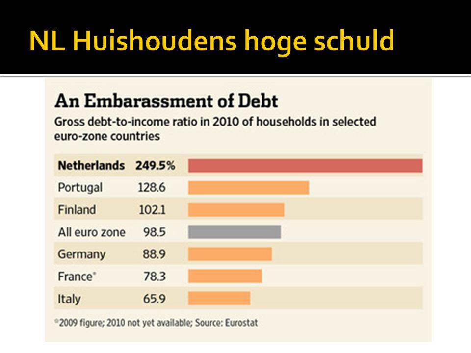 NL Huishoudens hoge schuld