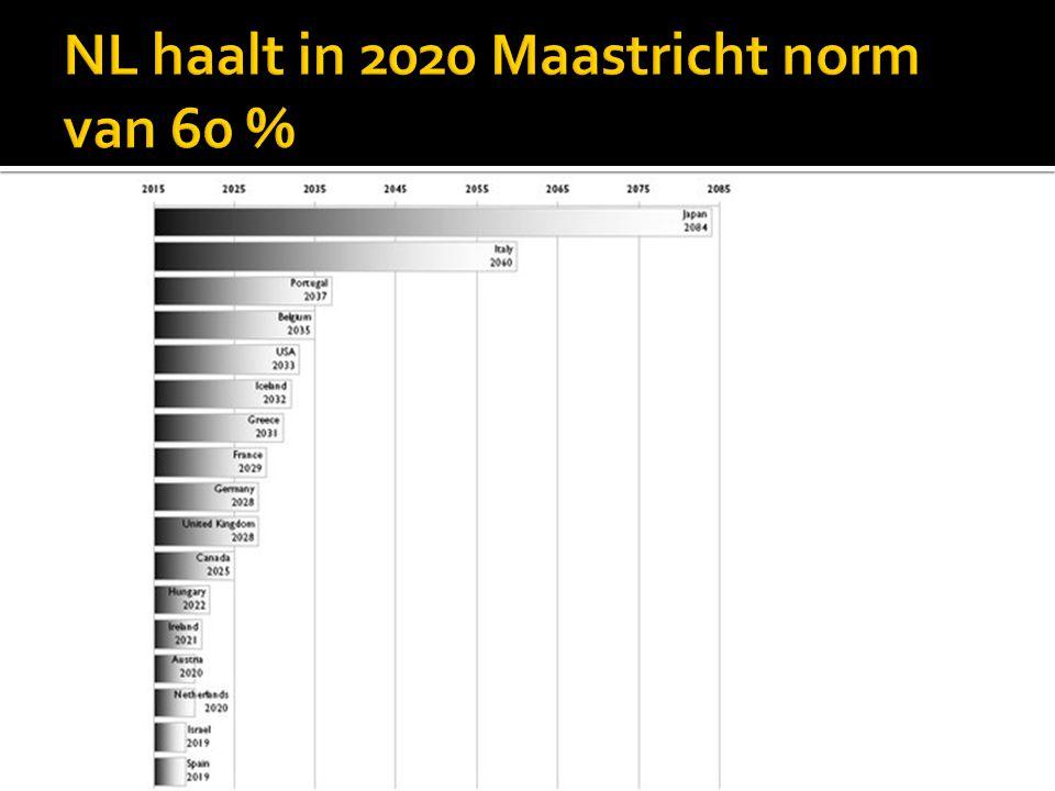 NL haalt in 2020 Maastricht norm van 60 %