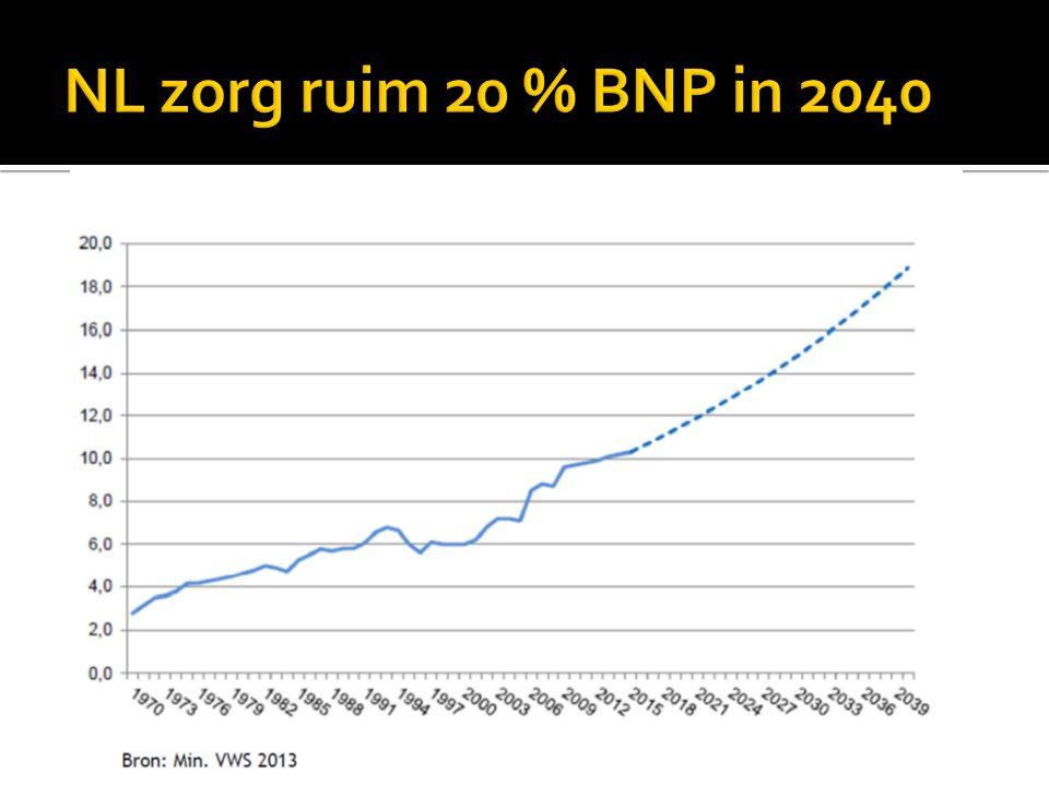 NL zorg ruim 20 % BNP in 2040