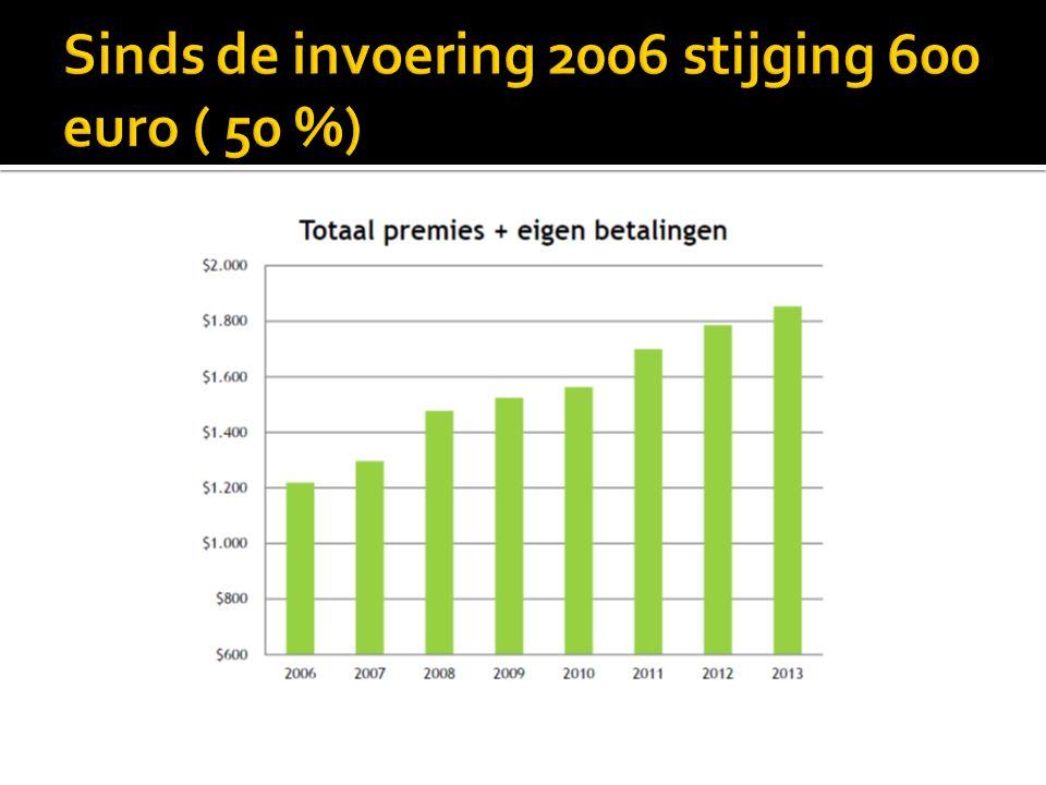 Sinds de invoering 2006 stijging 600 euro ( 50 %)