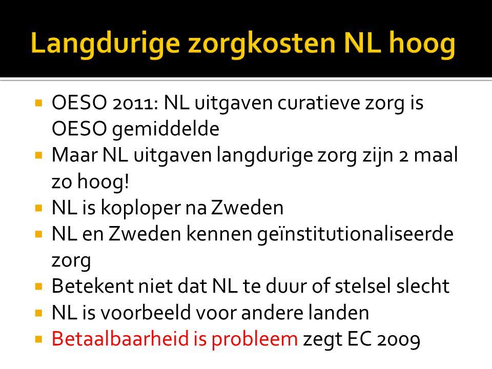 Langdurige zorgkosten NL hoog
