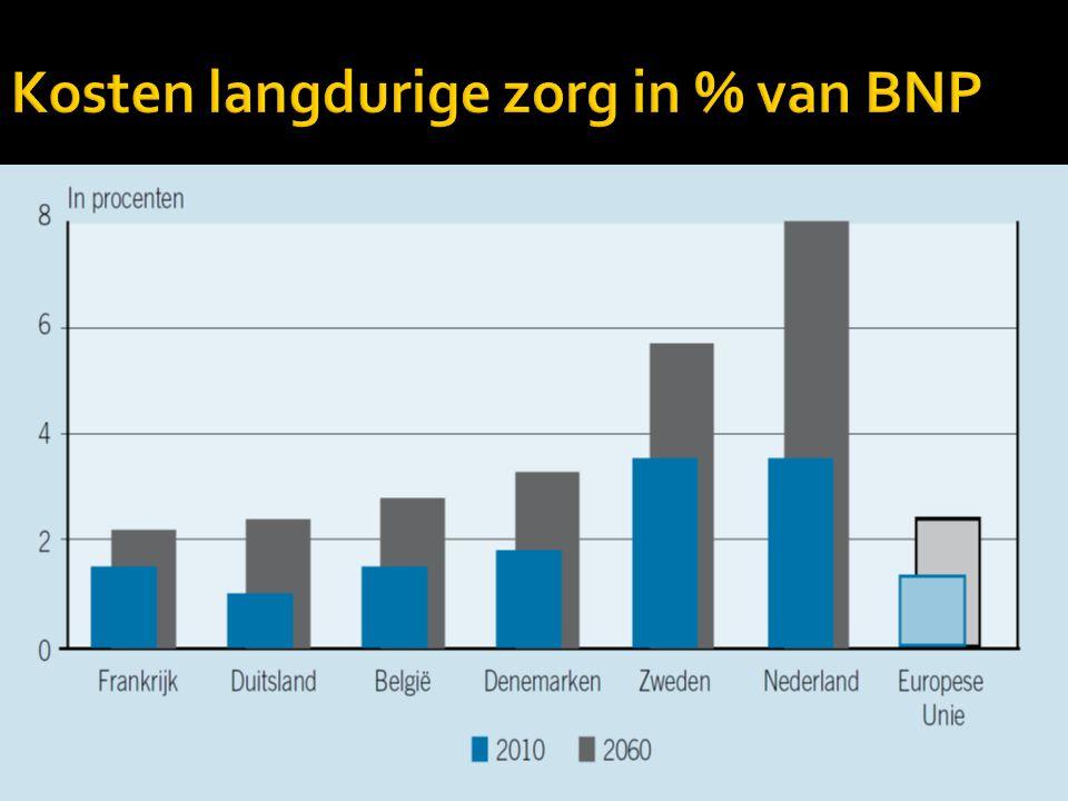 Kosten langdurige zorg in % van BNP