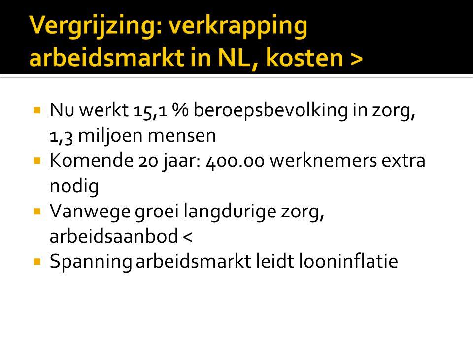 Vergrijzing: verkrapping arbeidsmarkt in NL, kosten >